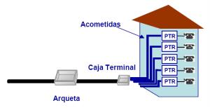 Esquema de instalación en edificio sin ICT