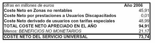 Coste del servicio universal en 2006