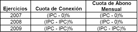 Evolución del limite máximo autorizado de variación del precio de la cuota de conexión y de abono mensual de Telefónica