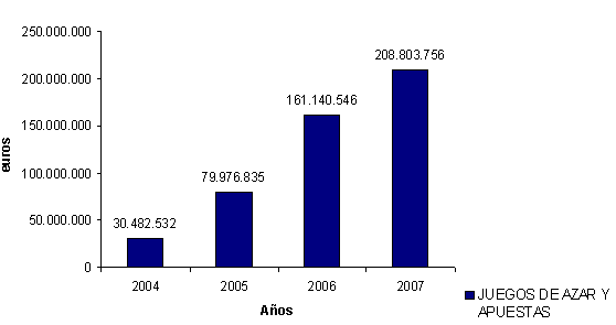 Evolución de los ingresos por juegos de azar y apuestas mediante comercio electrónico