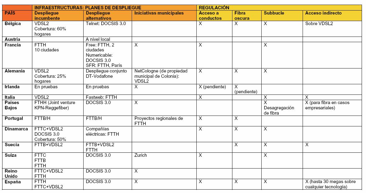 Despliegues y regulación de NGN en Europa