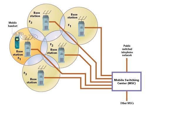 Asi es a grandes rasgos una red móvil. Imagen cortesia de Wikitel