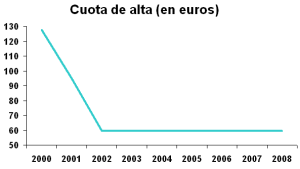Evolución de la cuota de alta de Telefónica. Fuente: CMT