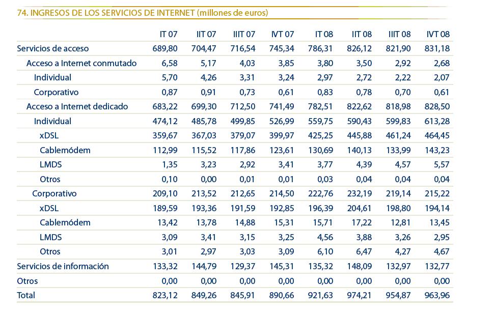 ingresos-banda-ancha