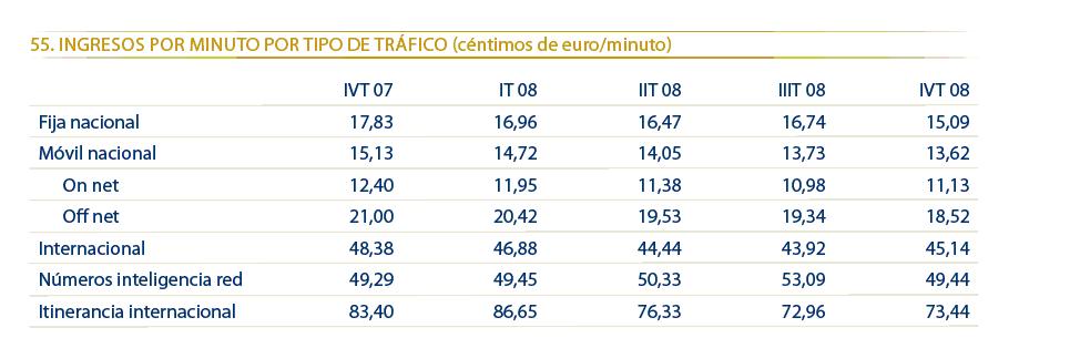 ingresos-minuto-tipo-trafico-movil