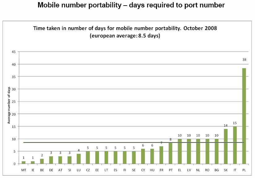 Días necesarios para la portabilidad móvil en la UE. Fuente: Comisión Europea
