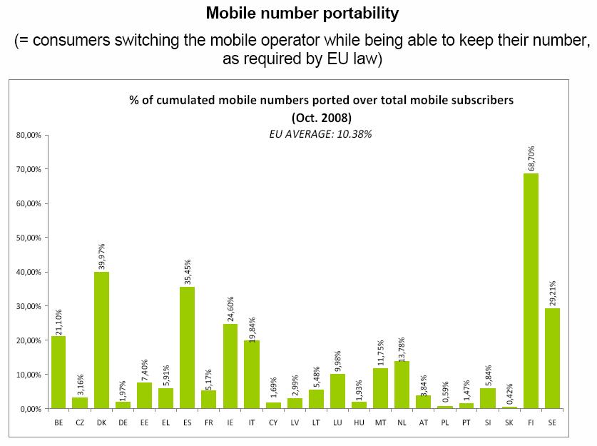 Porcentaje de números de móvil portados sobre el total de usuarios. Fuente: Comisión Europea