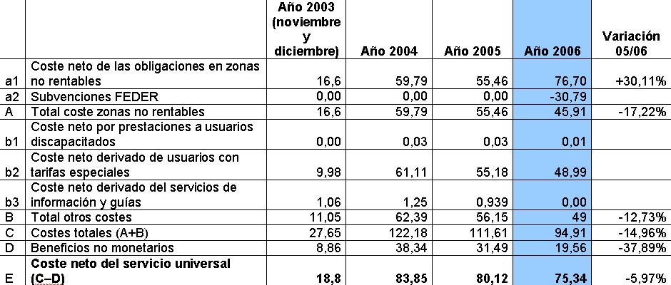 Desglose de los costes por la prestación del S.U. Fuente: Nosotros mismos