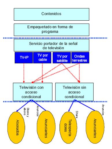 Cadena de valor del servicio audiovisual