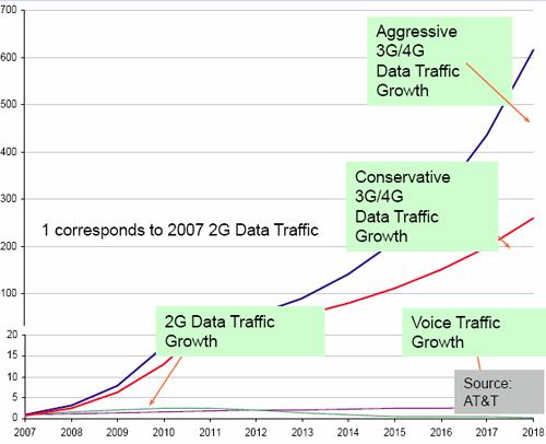 Proyecciones de crecimiento de tráfico en redes inalámbricas. Fuente: AT&T