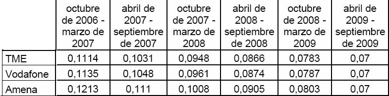 Así han ido bajando los precios de TME, Vodafone y Orange. Fuente: CMT