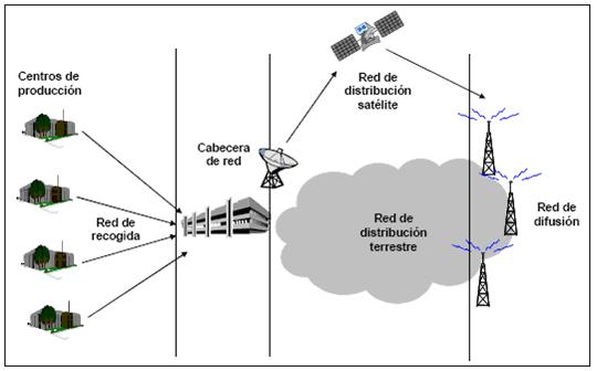 cadena de transporte y difusión de la TDT