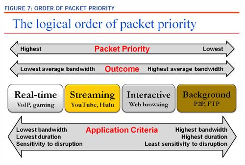 El orden lógico de la priorización de paquetes. Fuente: ITIF