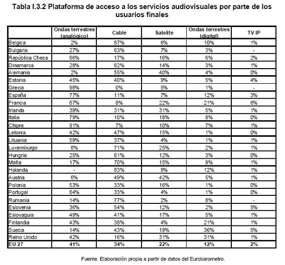 tabla-plataformas-de-acceso