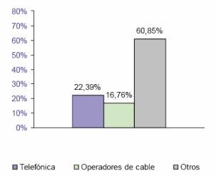 Ganancia de líneas de banda ancha en el trimestre. Fuente: CMT