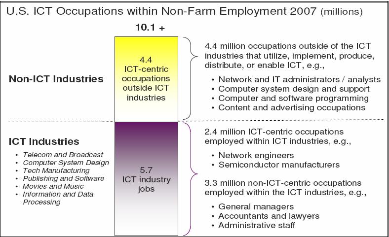ICT_employment