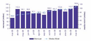 Evolución de la portabilidad en telefonía fija. Fuente: CMT