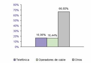 tabla banda ancha