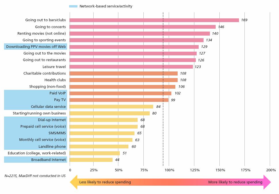 ¿En qué servicios ahorrarán los consumidores? Fuente: Alcatel Lucent