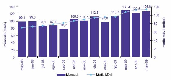 Evolución mensual de la portabilidad fija y media móvil. Fuente: CMT
