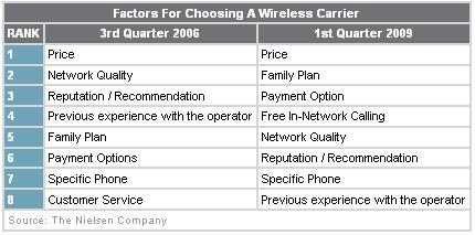 Factores para escoger un operador móvil. Fuente: Nielsen